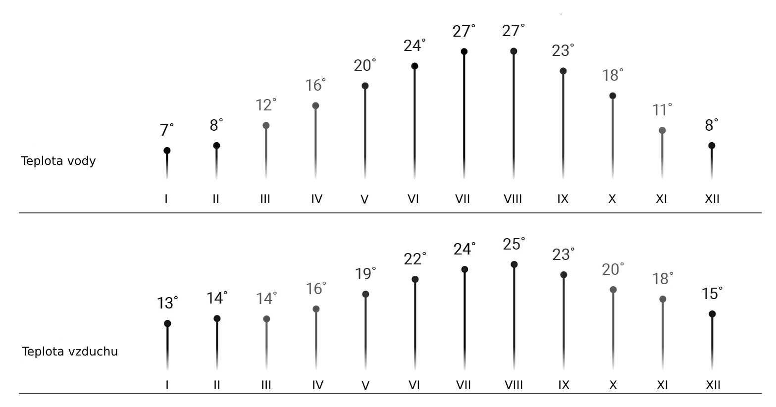 Průměrné teploty v Chorvátsku