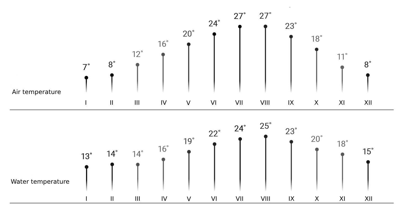 Average water and air temperatures - Croatia